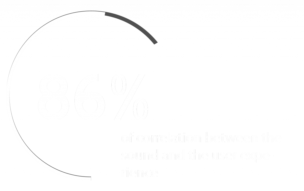 86% of correlation between sound and th user experience