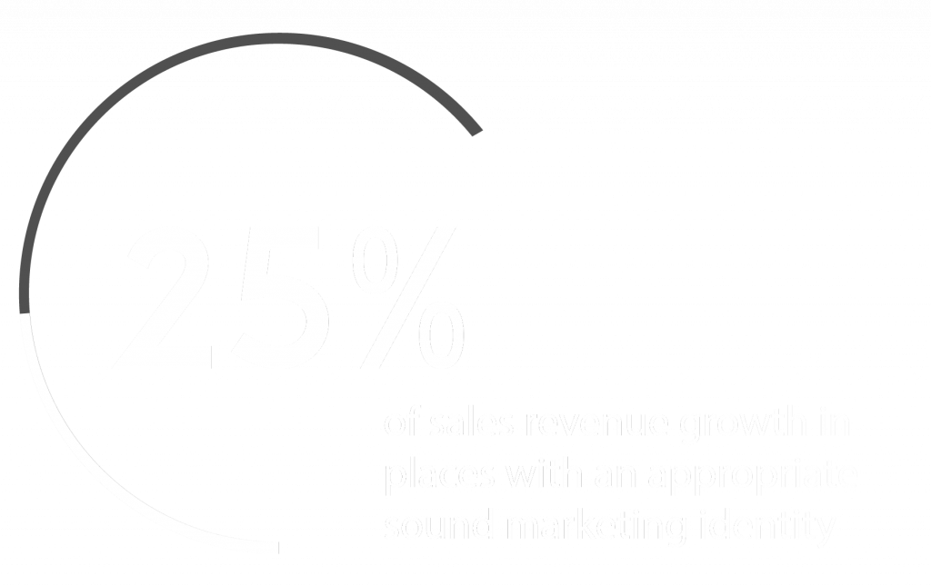 25% of revenue growth in retail shop with the best sensory marketing strategy