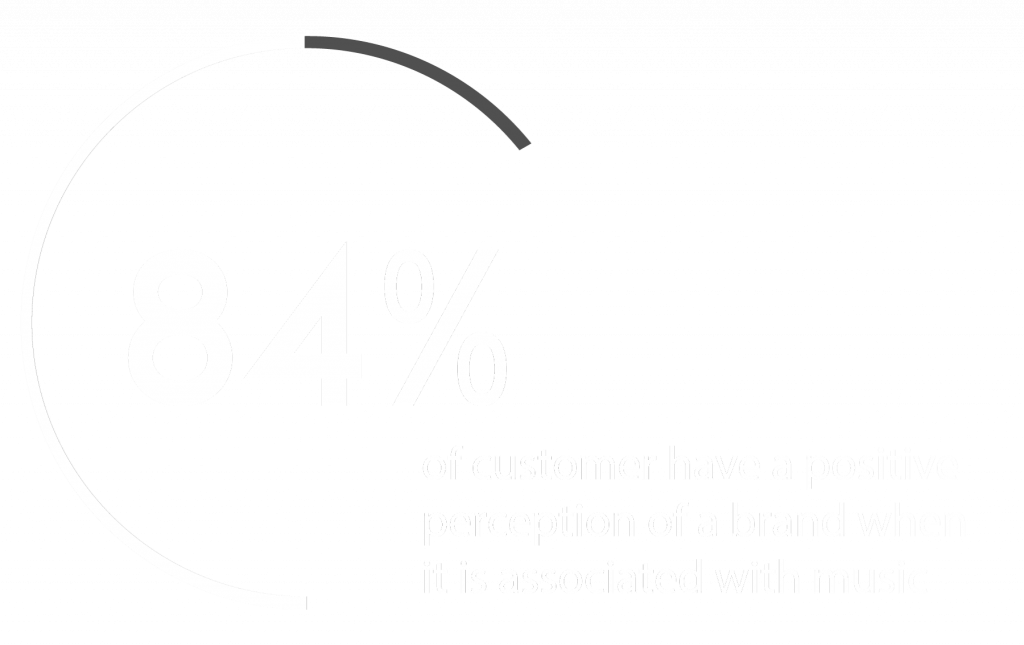 84% of customers have a better image of the brand when it's associated with an audio logo