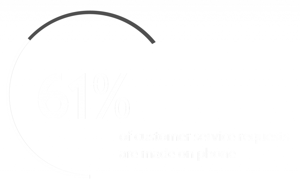 61% of coustomer service request are made on phone.